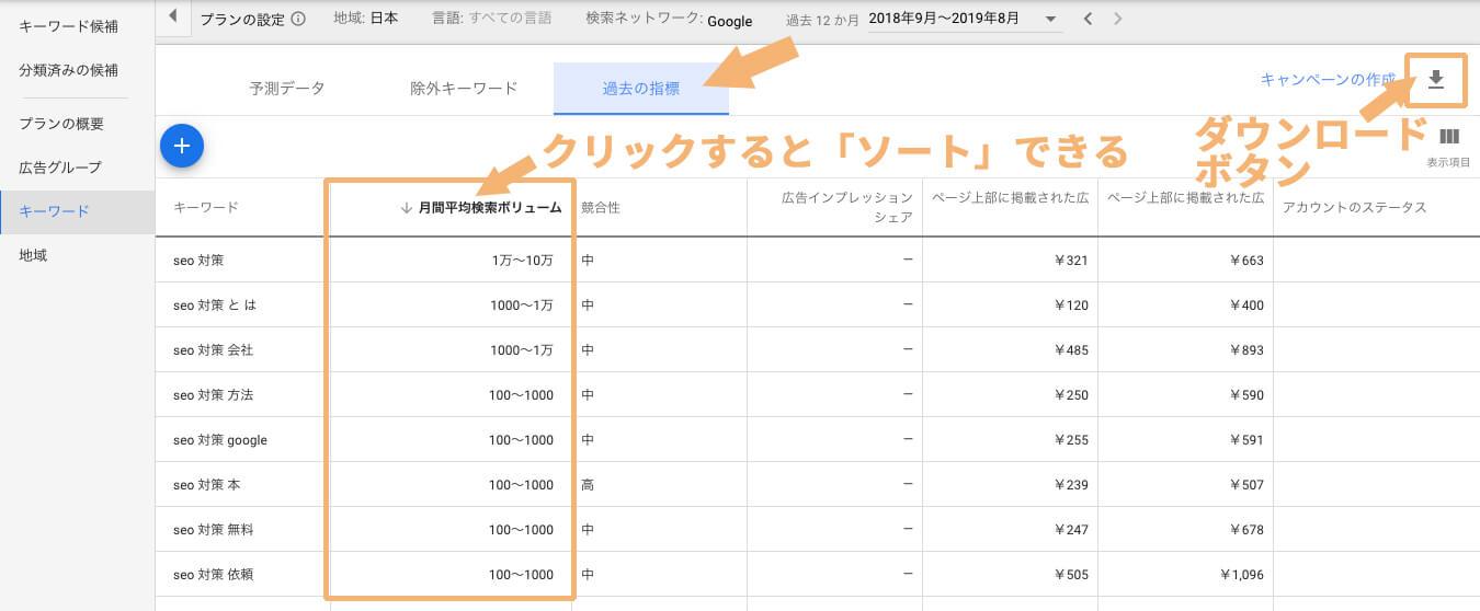 「過去の指標」のページで、「月間平均検索ボリューム」でソートして確認する