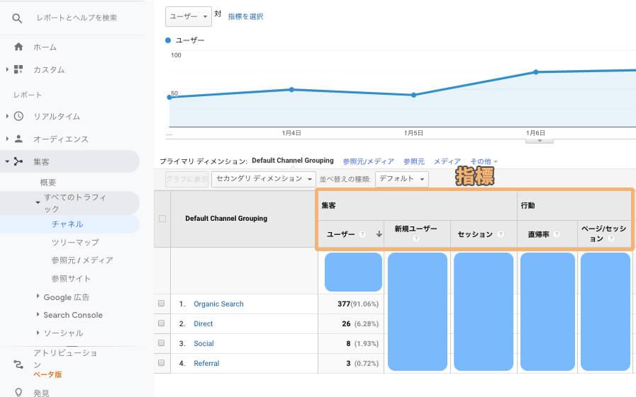 集客チャネル毎のユーザー数を見たい場合の指標