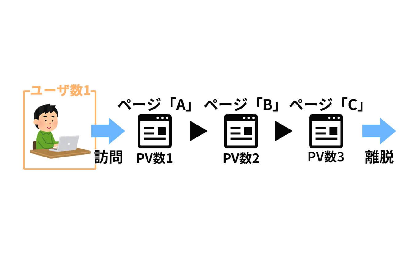 ユニークユーザー数とPV数の違い