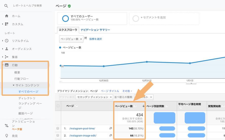 Googleアナリティクスで各ページごとのPV数を確認する