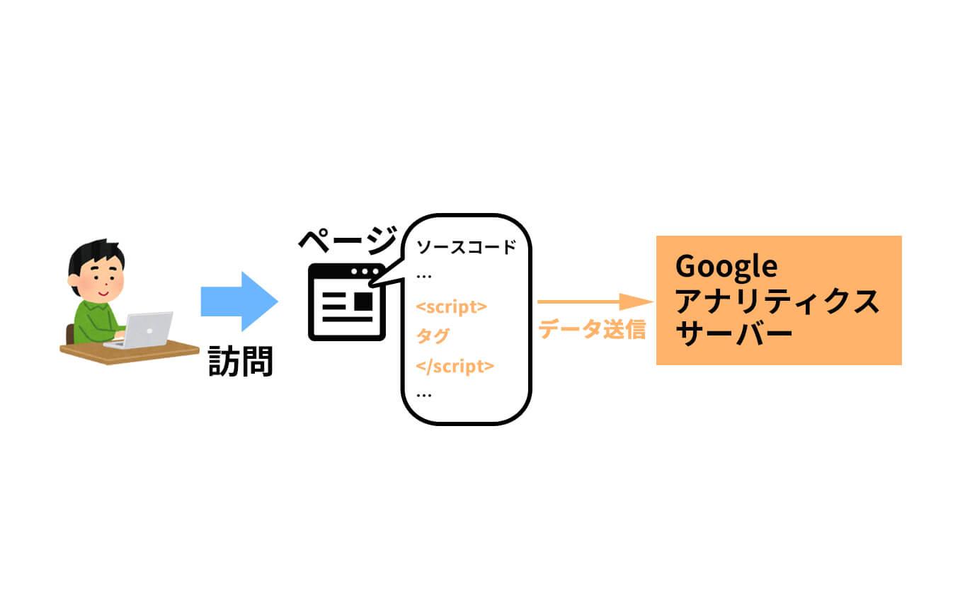 PV(ページビュー)のカウント方法