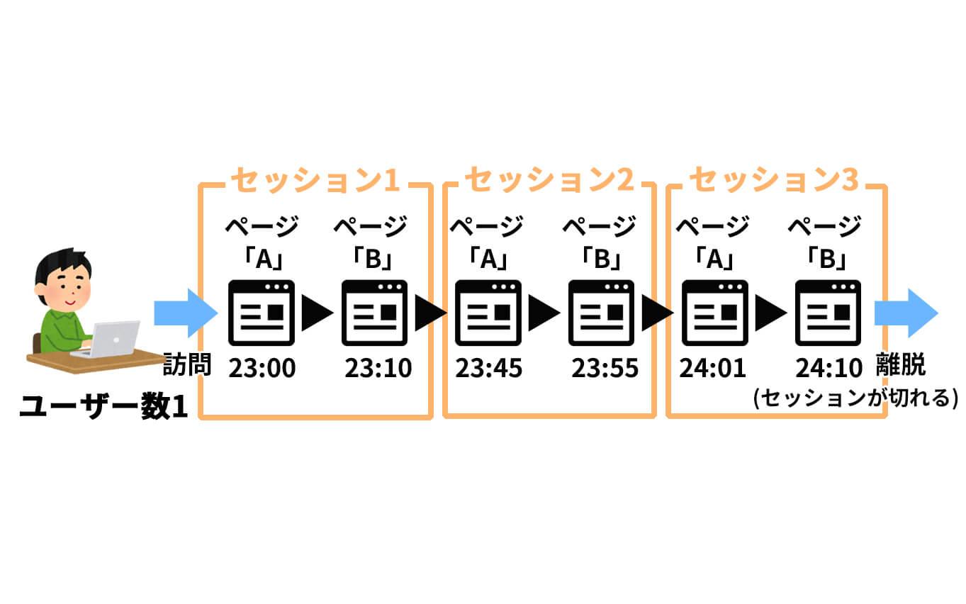 ユニークユーザー数とセッション数の違い