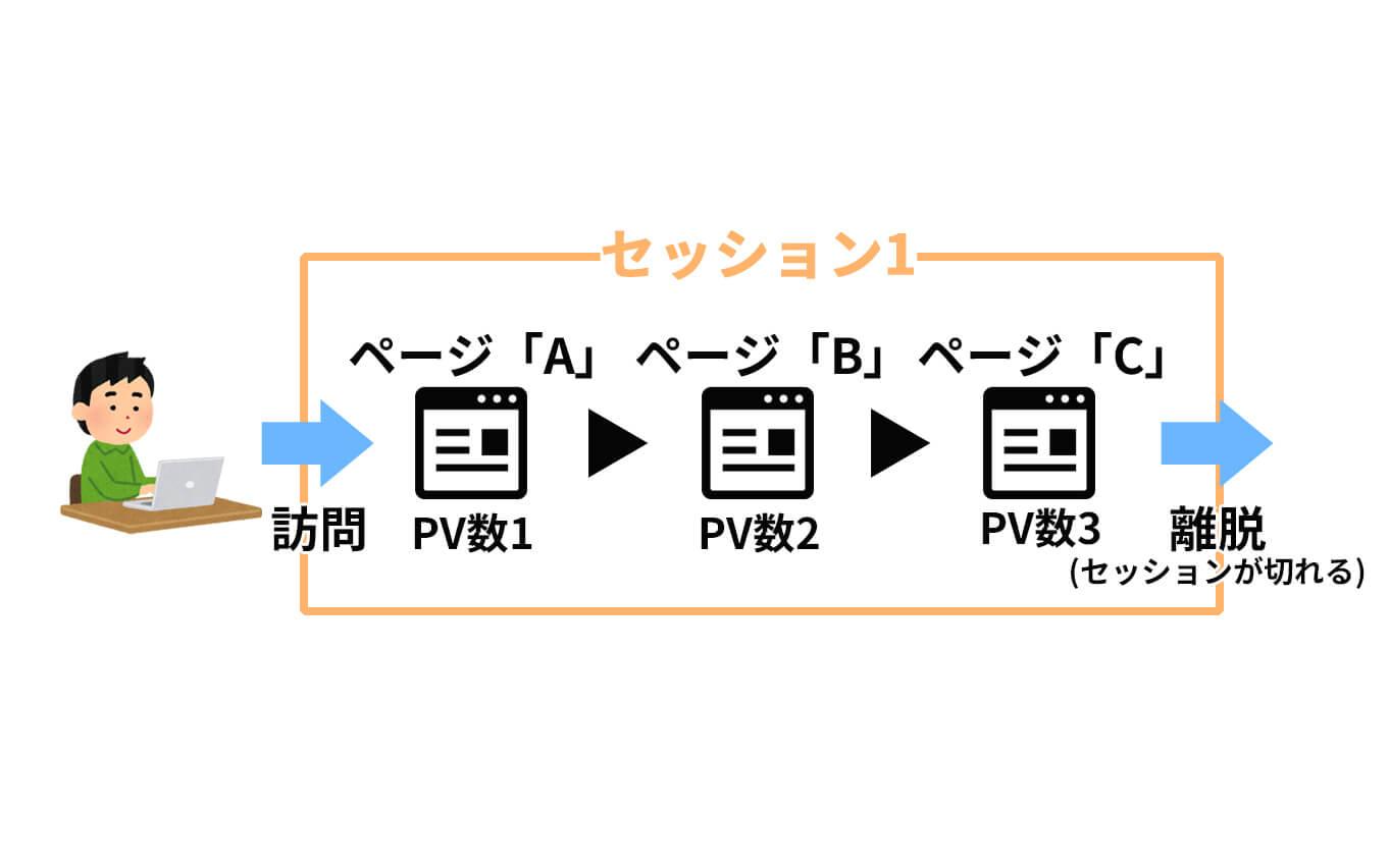 PV数(ページビュー数)とセッション数の違い