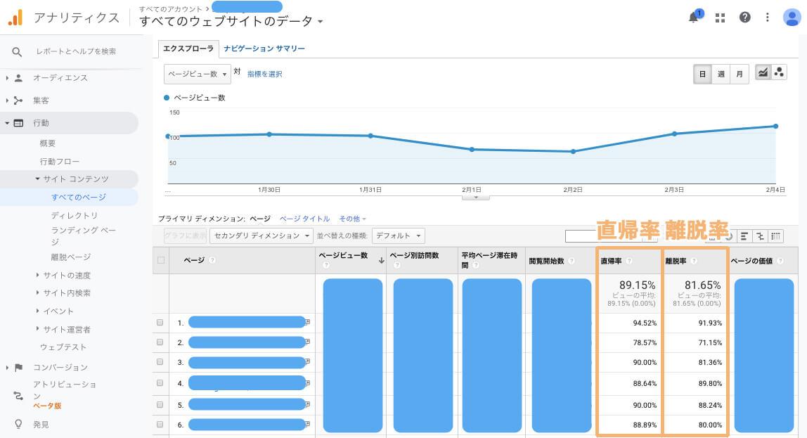 直帰率と離脱率はGoogle Analytics