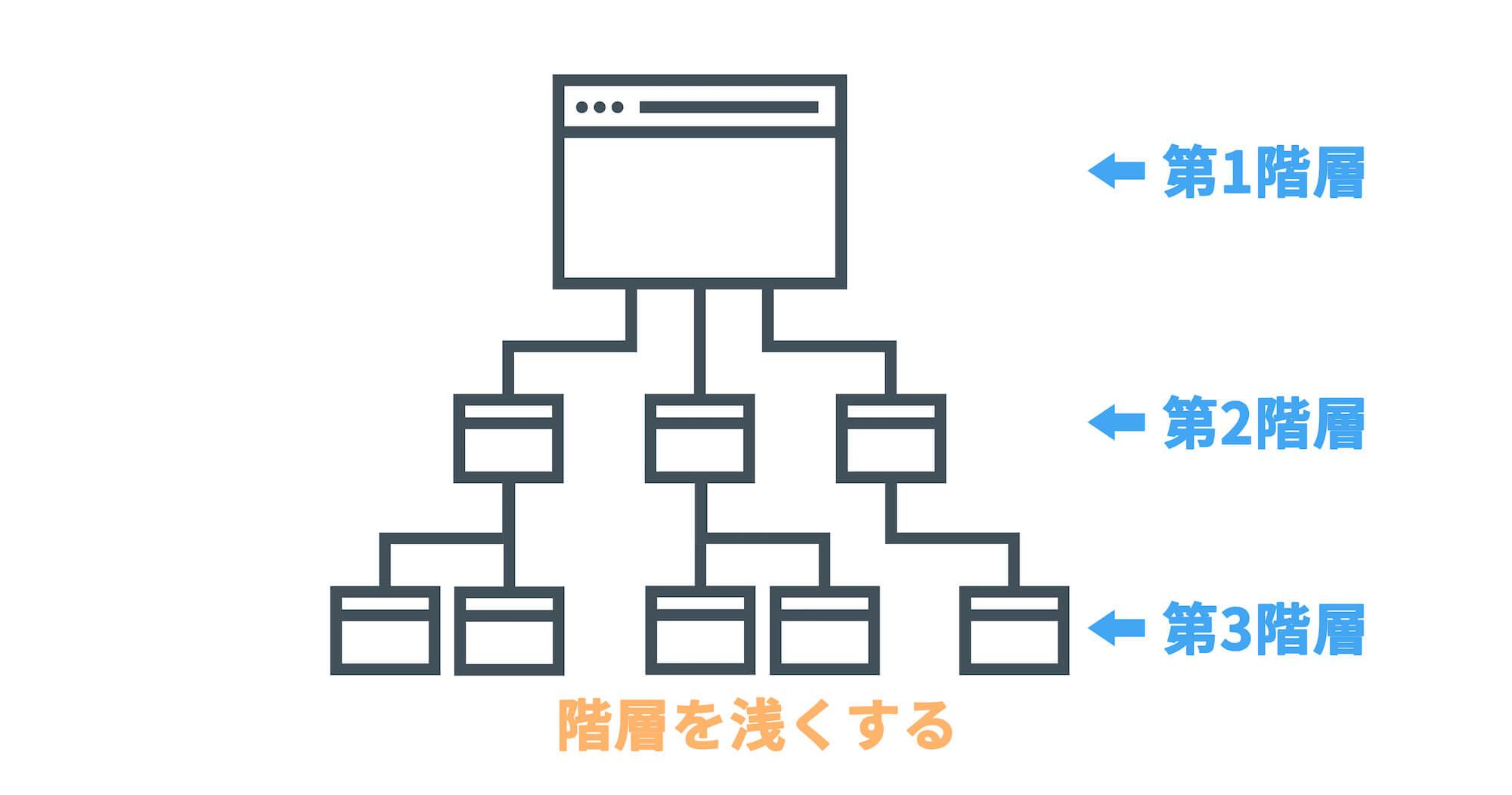 SEOに効果的なサイト設計をするポイントの2つめは階層を浅くすること