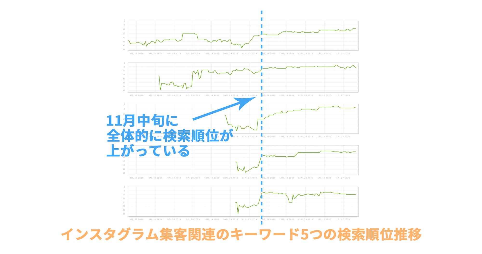 インスタグラム集客カテゴリの各記事の検索順位の推移グラフ